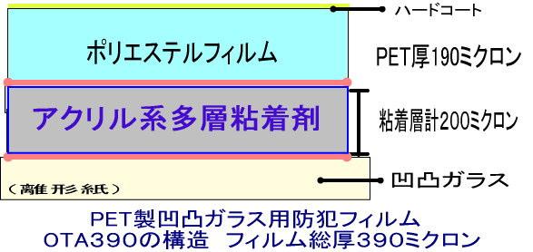 凸凹ガラス用飛散防止・防犯フィルムOTA390の構造